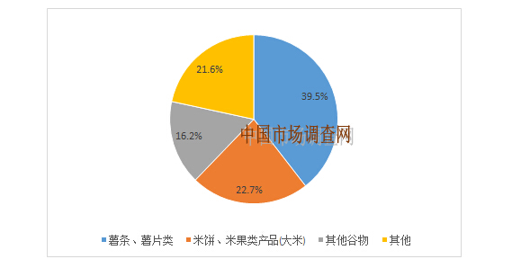 核心提示:目前我国膨化食品行业主流品牌产品市场消费结构为薯条、薯片类占比为39.5%,米饼、米果类产品(大米)占比为22.7%,其他谷物占比 目前我国膨化食品行业主流品牌产品市场消费结构为薯条、薯片类占比为39.5%,米饼、米果类产品(大米)占比为22.7%,其他谷物占比为16.