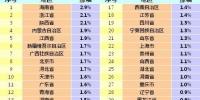2017年7月份各地CPI同比涨幅。 - Sc.Chinanews.Com.Cn
