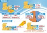 8月份全国财政收入同比增长7.2% - 中小企业局