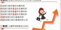 首套房贷平均利率创新高 成都多家银行上浮10% - Sc.Chinanews.Com.Cn