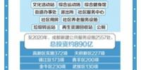 """成都发放""""民生大礼包"""" 三年建2557处公共服务设施 - 广播电视台"""