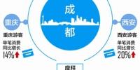 """大数据显示:重庆西安游客过节大把花钱""""耍成都"""" - 广播电视台"""
