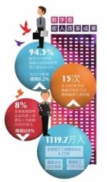 最低工资明年有望再涨 四川最低工资已先后15次调整提高 - Sichuan.Scol.Com.Cn