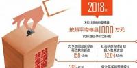 四川:新增资金主要用于深度贫困县 - 扶贫与移民