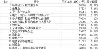 2017年四川平均工资出炉 - 中小企业局
