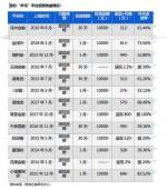 侠客岛:42天108家p2p公司爆雷 但这还没完 - News.Sina.com.Cn