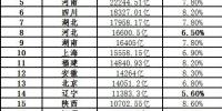 """各省亮""""成绩单"""" 重庆因这个原因GDP增速跌出前3 - News.Sina.com.Cn"""