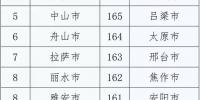 7月全国空气质量排名前20名城市 四川占四席 - 人民政府