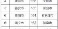 图:2018年9月169个重点城市排名前20位和后20位城市名单 - Sc.Chinanews.Com.Cn