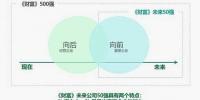 未来公司50强榜单发布:21家中国企业入选明日之星 - 物价局
