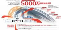"""中国内地第四个、中西部地区第一个 成都双流国际机场跻身""""5000万俱乐部"""" - 人民政府"""