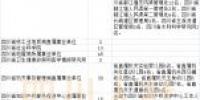 900多个名额!四川省属事业单位招人了 - Sc.Chinanews.Com.Cn